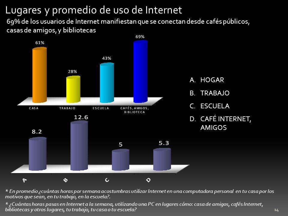 Lugares y promedio de uso de Internet