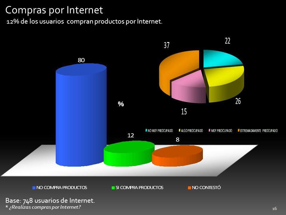 Compras por Internet 12% de los usuarios compran productos por Internet. %