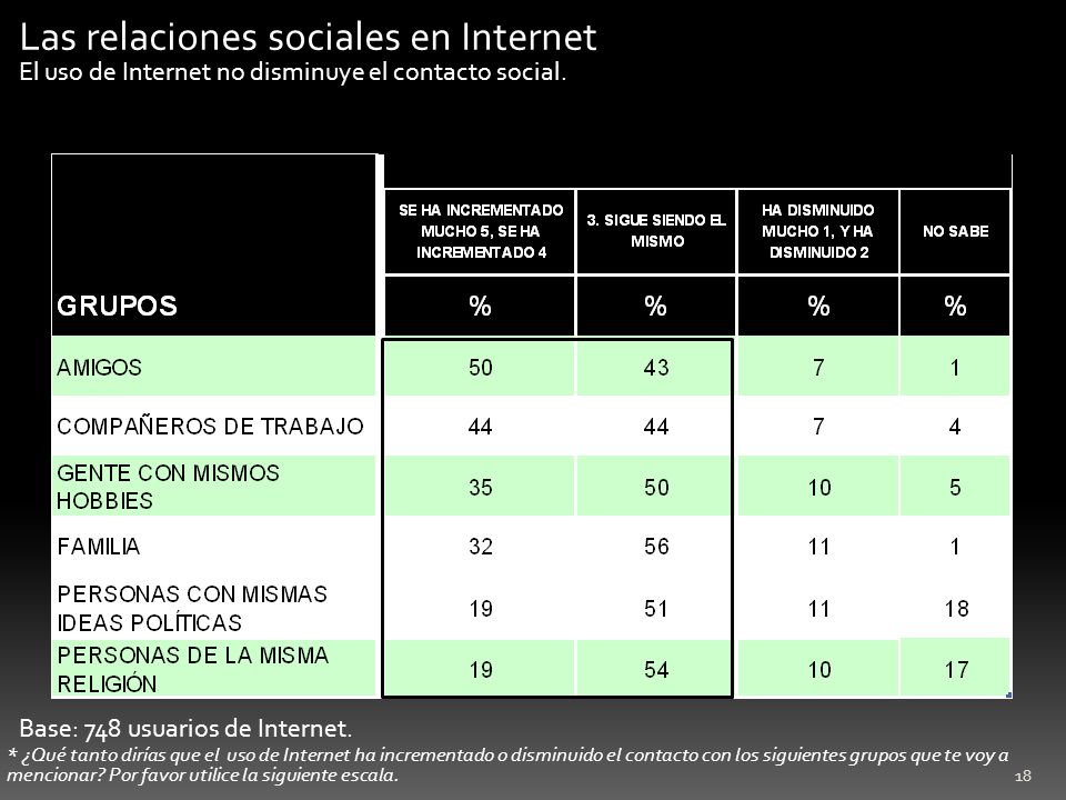 Las relaciones sociales en Internet