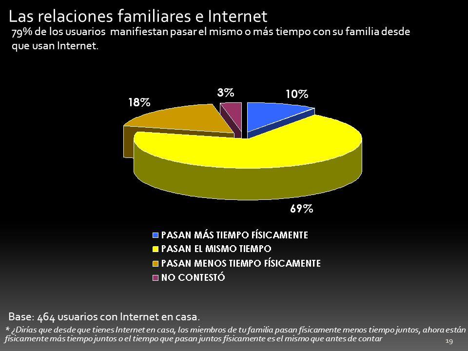 Las relaciones familiares e Internet