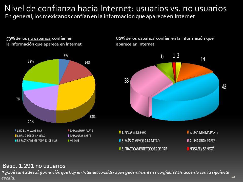 Nivel de confianza hacia Internet: usuarios vs. no usuarios