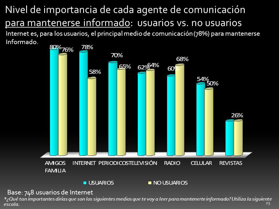 Nivel de importancia de cada agente de comunicación para mantenerse informado: usuarios vs. no usuarios