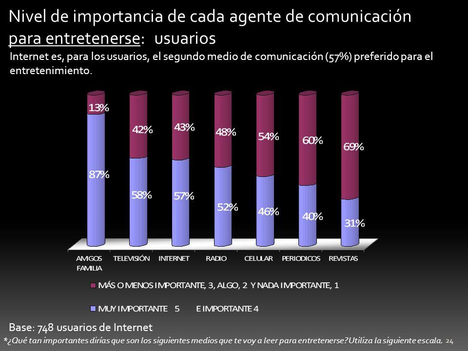 Nivel de importancia de cada agente de comunicación para entretenerse: usuarios