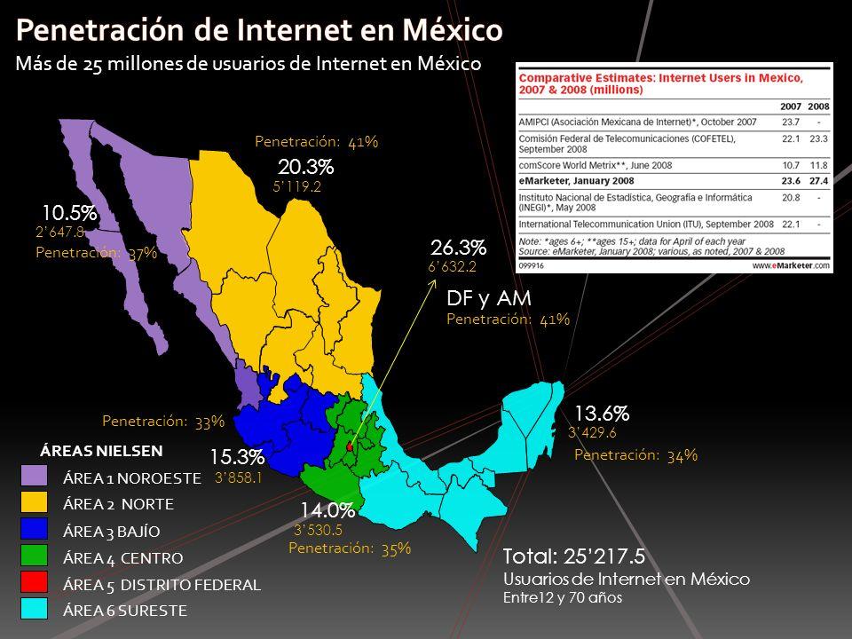 Penetración de Internet en México