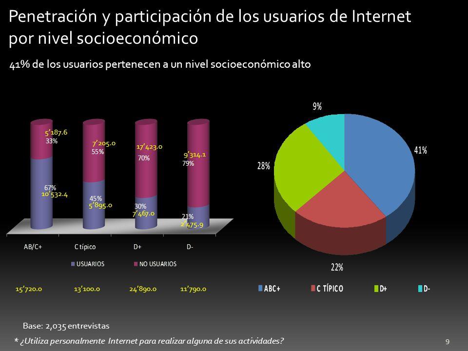 Penetración y participación de los usuarios de Internet por nivel socioeconómico