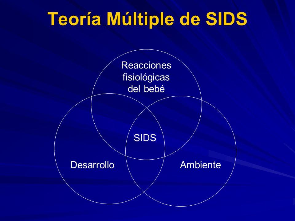 Teoría Múltiple de SIDS