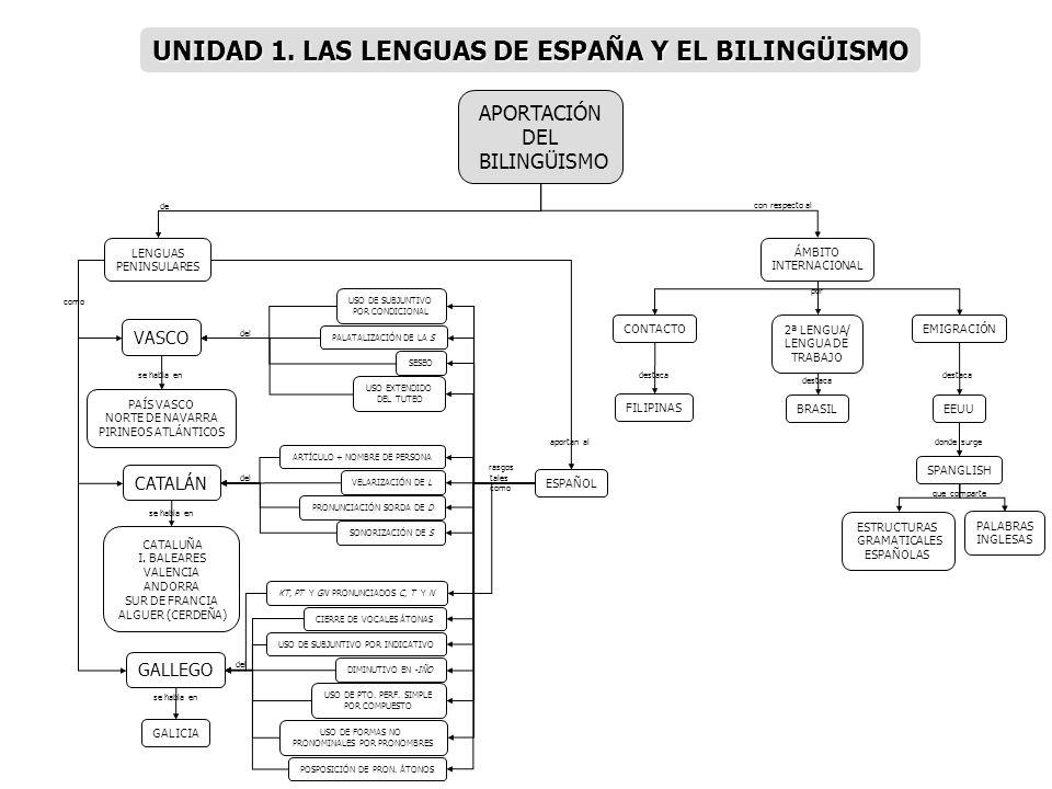 UNIDAD 1. LAS LENGUAS DE ESPAÑA Y EL BILINGÜISMO
