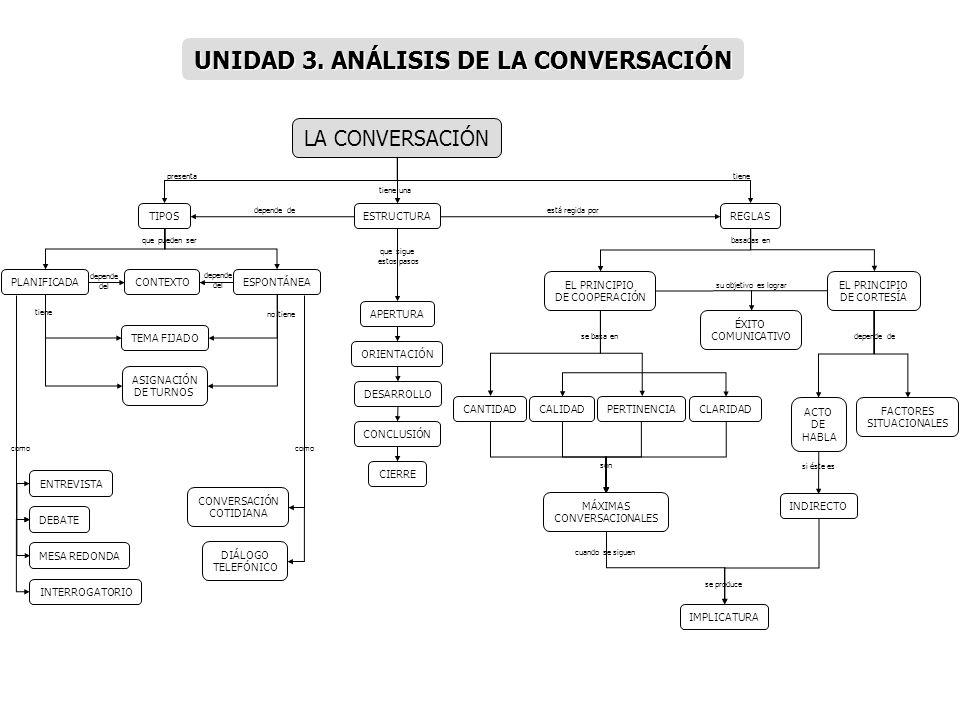 UNIDAD 3. ANÁLISIS DE LA CONVERSACIÓN