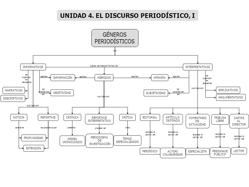 UNIDAD 4. EL DISCURSO PERIODÍSTICO, I