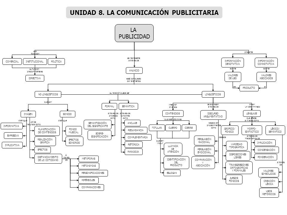 UNIDAD 8. LA COMUNICACIÓN PUBLICITARIA
