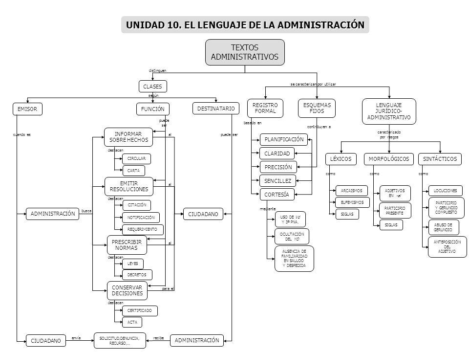 UNIDAD 10. EL LENGUAJE DE LA ADMINISTRACIÓN
