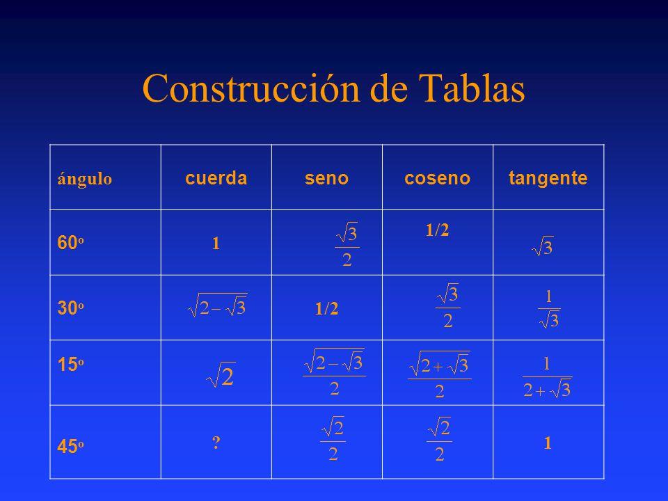 Construcción de Tablas