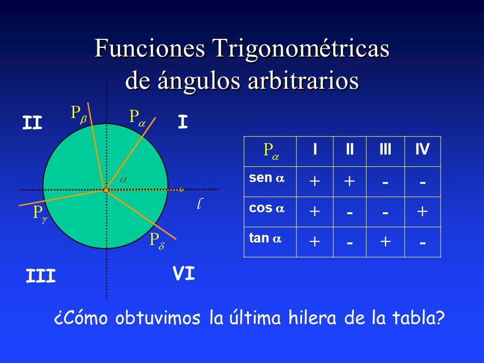 Funciones Trigonométricas de ángulos arbitrarios