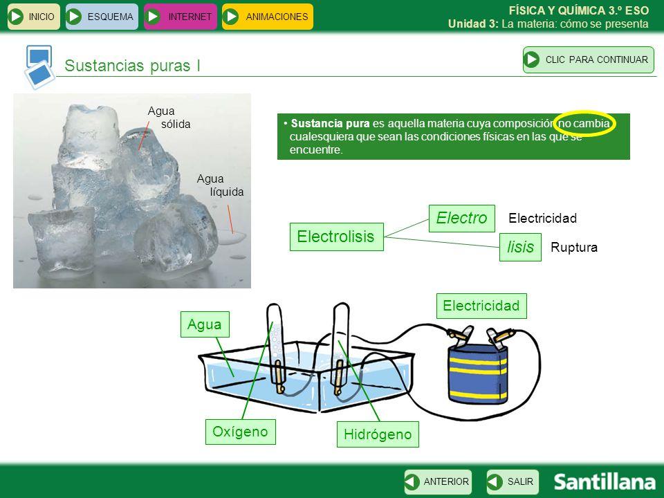 Sustancias puras I Electro Electrolisis lisis Electricidad Agua