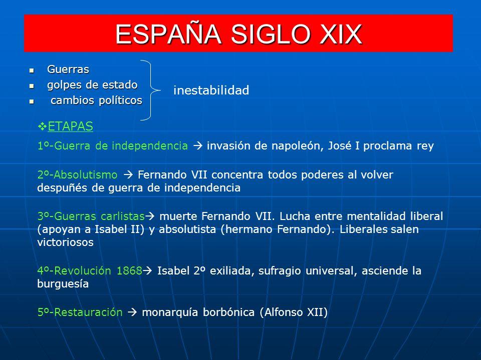 ESPAÑA SIGLO XIX inestabilidad ETAPAS Guerras golpes de estado