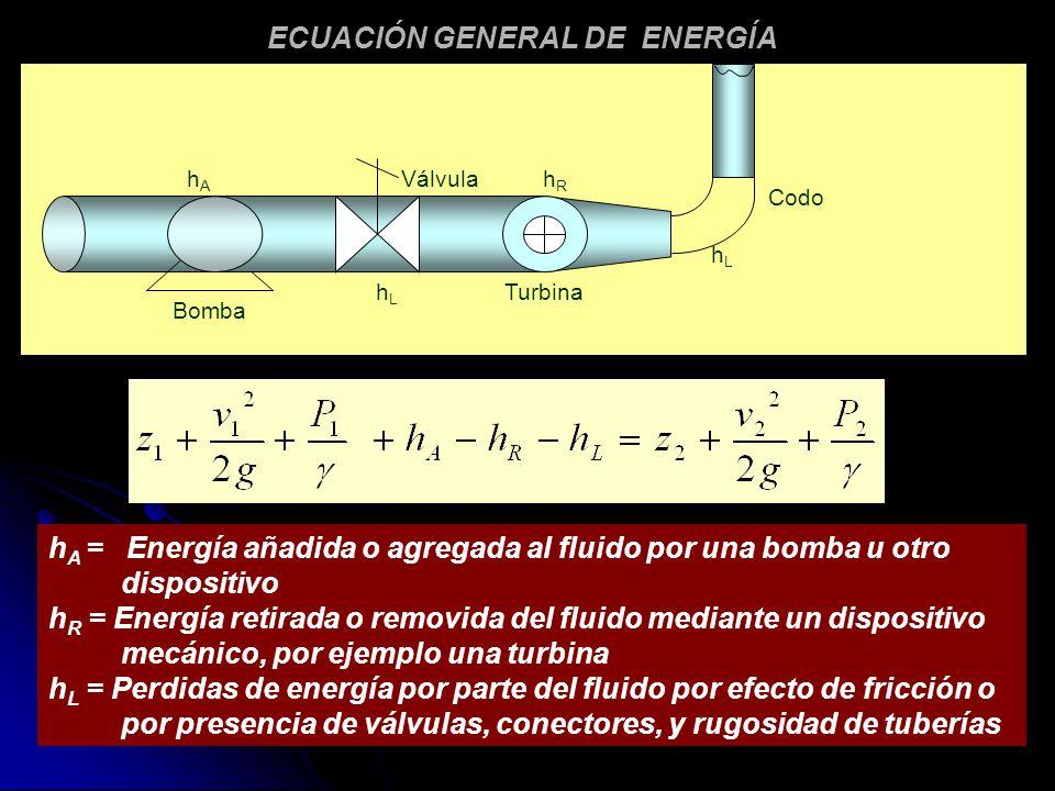 ECUACIÓN GENERAL DE ENERGÍA