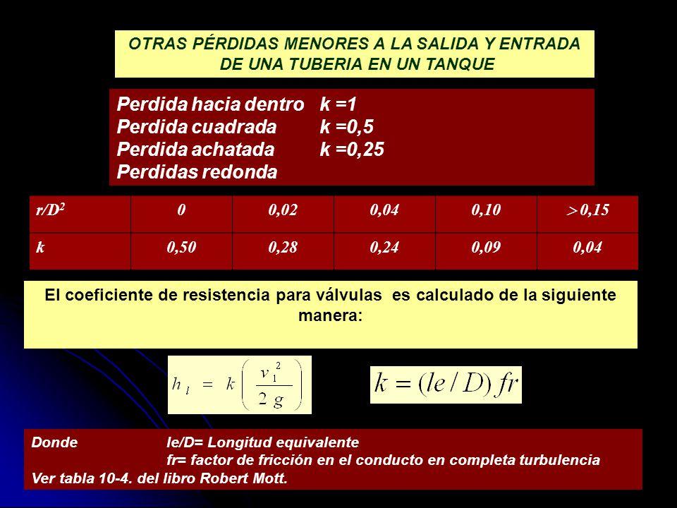 Perdida hacia dentro k =1 Perdida cuadrada k =0,5