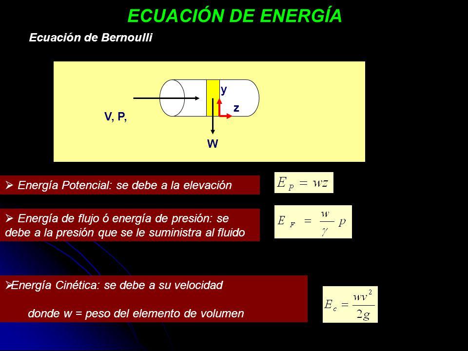 ECUACIÓN DE ENERGÍA Ecuación de Bernoulli y z V, P, W