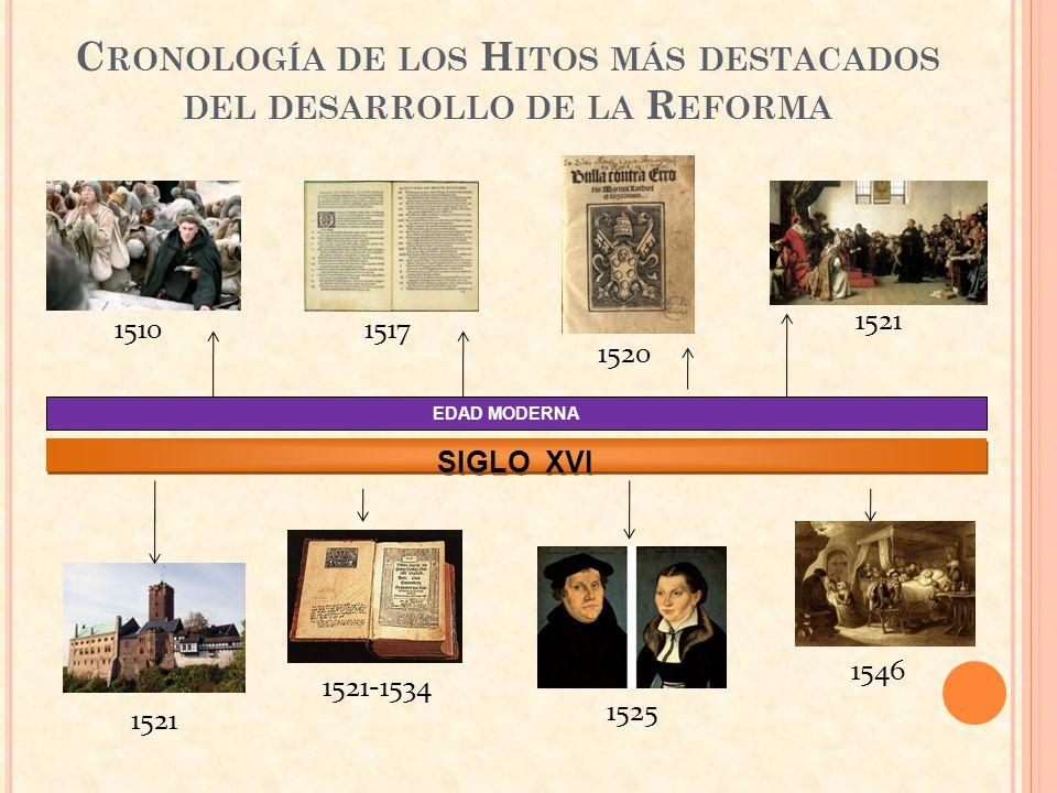 Cronología de los Hitos más destacados del desarrollo de la Reforma