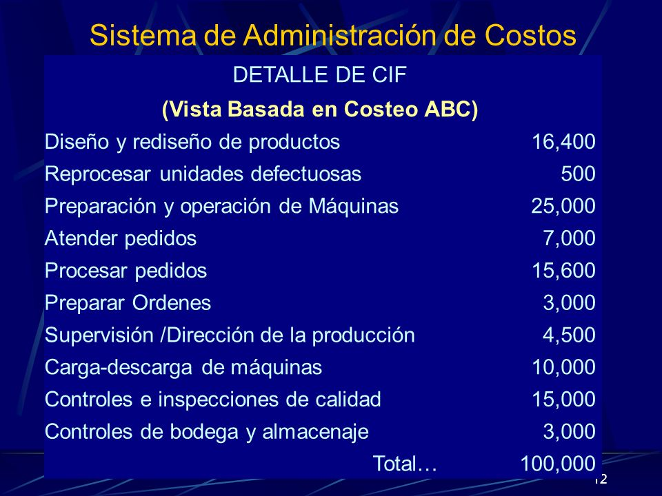(Vista Basada en Costeo ABC)