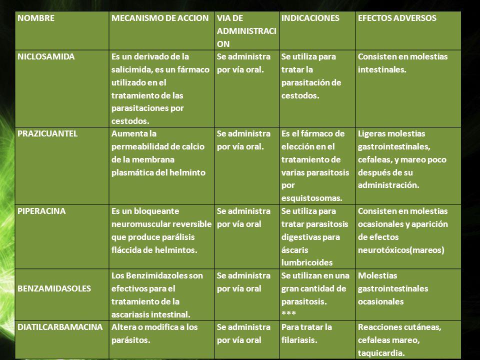 NOMBRE MECANISMO DE ACCION. VIA DE ADMINISTRACION. INDICACIONES. EFECTOS ADVERSOS. NICLOSAMIDA.