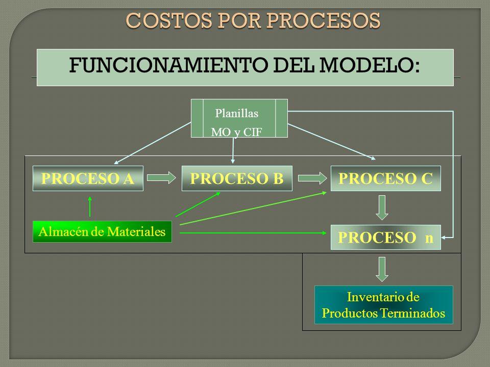 FUNCIONAMIENTO DEL MODELO: