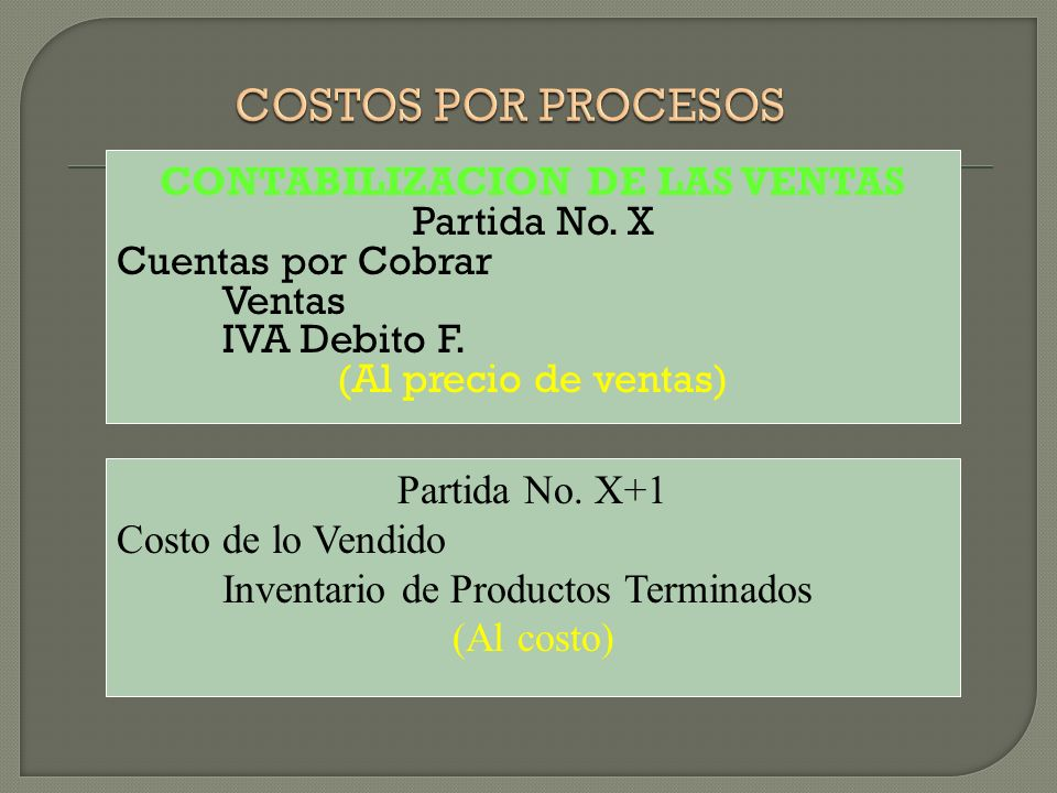 COSTOS POR PROCESOS CONTABILIZACION DE LAS VENTAS Partida No. X Cuentas por Cobrar Ventas IVA Debito F. (Al precio de ventas)