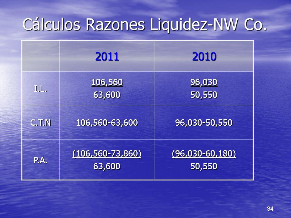 Cálculos Razones Liquidez-NW Co.