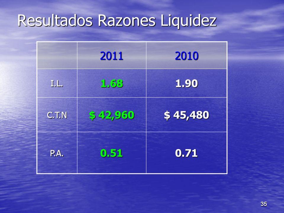 Resultados Razones Liquidez