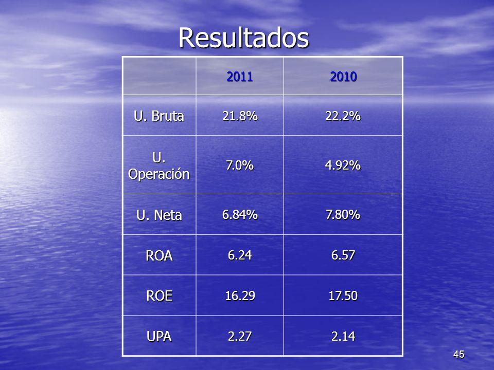 Resultados U. Bruta U. Operación U. Neta ROA ROE UPA 2011 2010 21.8%