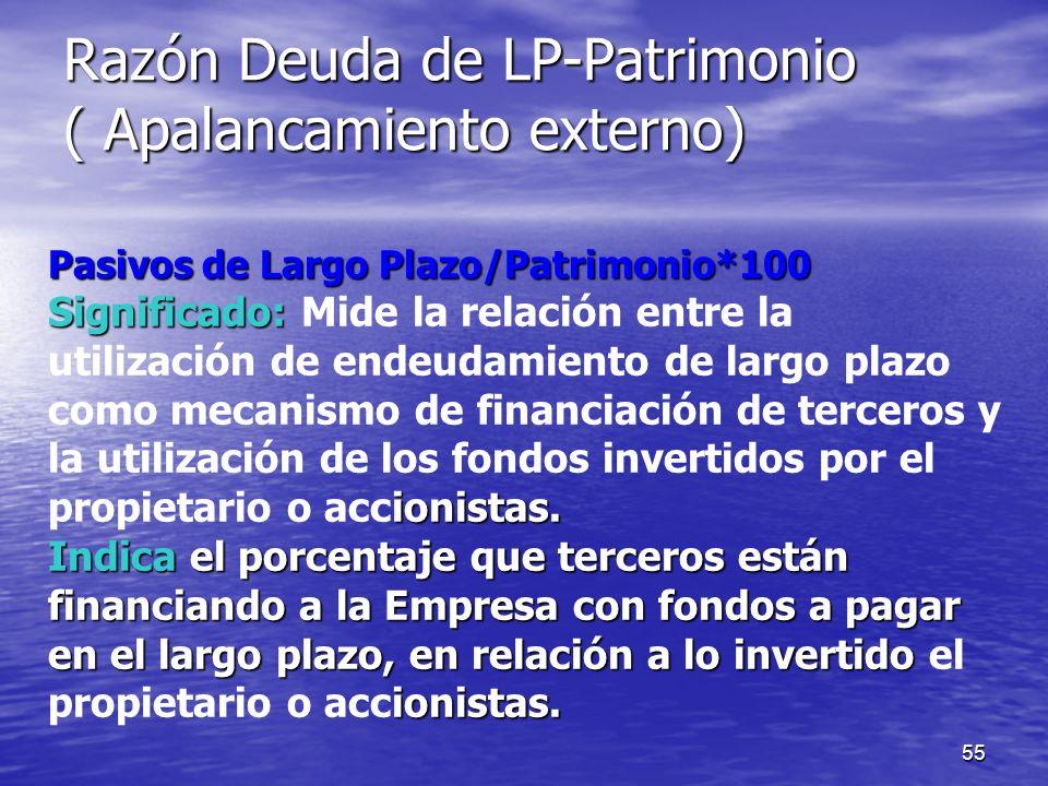 Razón Deuda de LP-Patrimonio ( Apalancamiento externo)