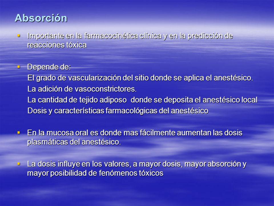Absorción Importante en la farmacocinética clínica y en la predicción de reacciones tóxica. Depende de: