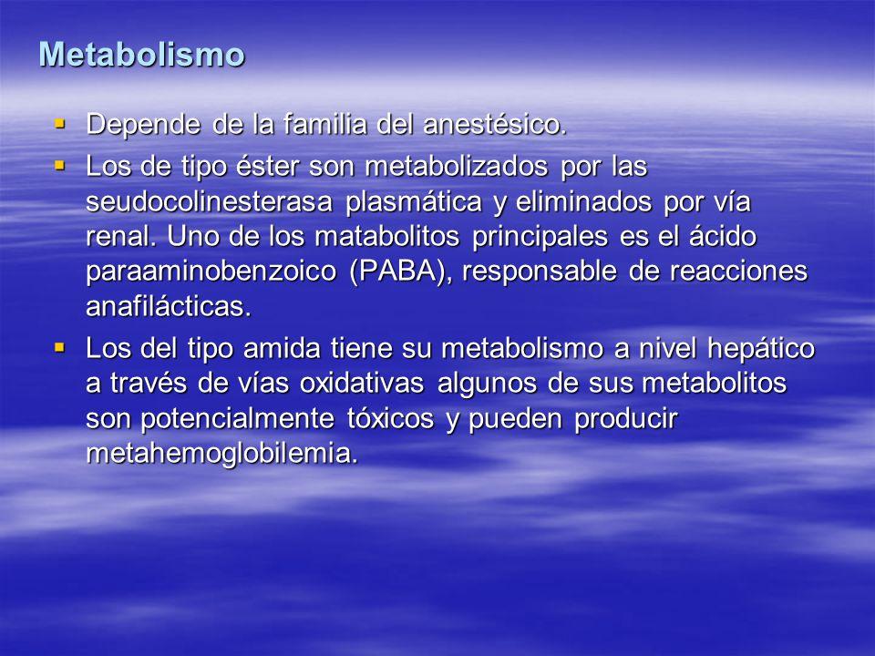 Metabolismo Depende de la familia del anestésico.