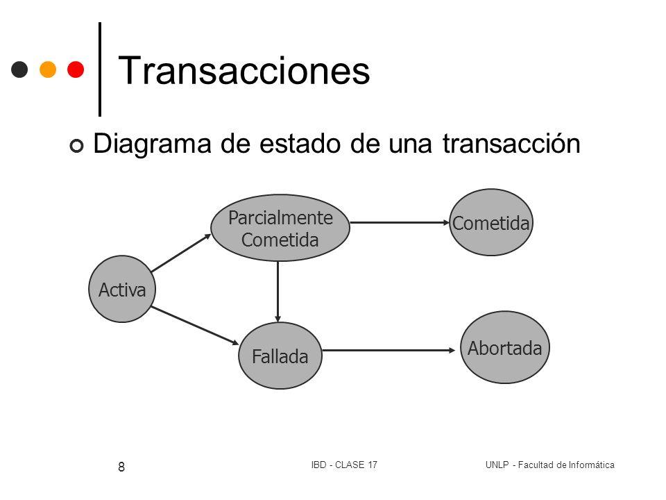 Transacciones Diagrama de estado de una transacción Cometida