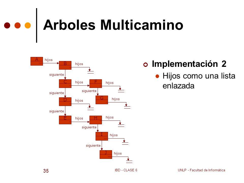 Arboles Multicamino Implementación 2 Hijos como una lista enlazada A B