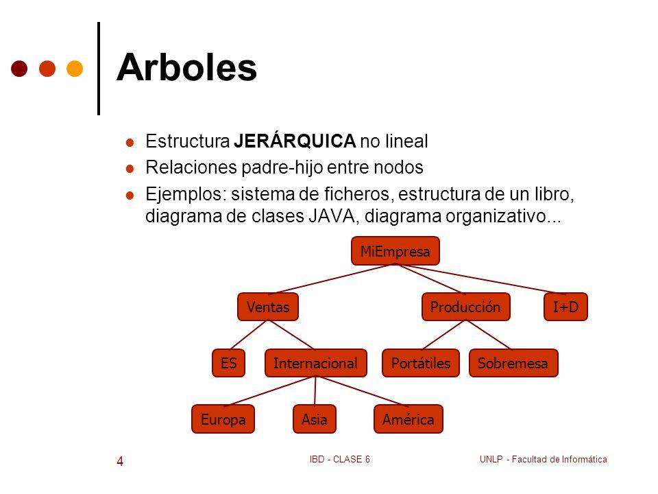 Arboles Estructura JERÁRQUICA no lineal