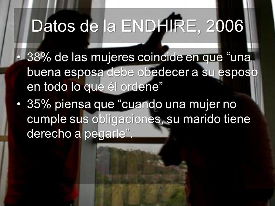 Datos de la ENDHIRE, 2006 38% de las mujeres coincide en que una buena esposa debe obedecer a su esposo en todo lo que él ordene