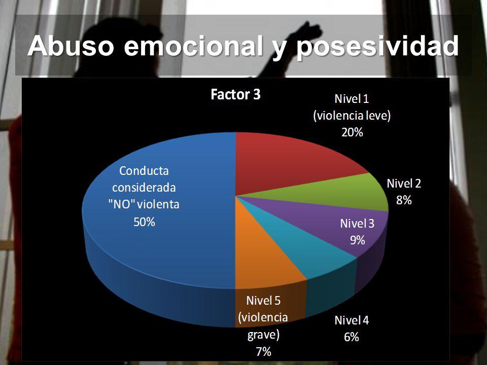 Abuso emocional y posesividad