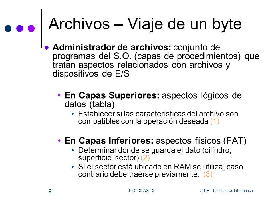 Archivos – Viaje de un byte