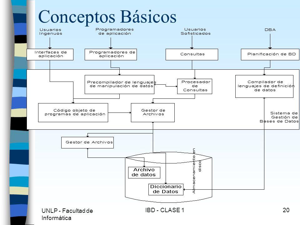 Conceptos Básicos UNLP - Facultad de Informática IBD - CLASE 1