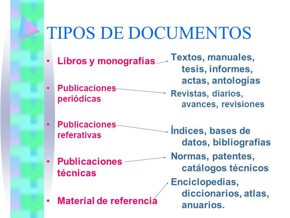 TIPOS DE DOCUMENTOS Textos, manuales, tesis, informes, actas, antologías. Revistas, diarios, avances, revisiones.