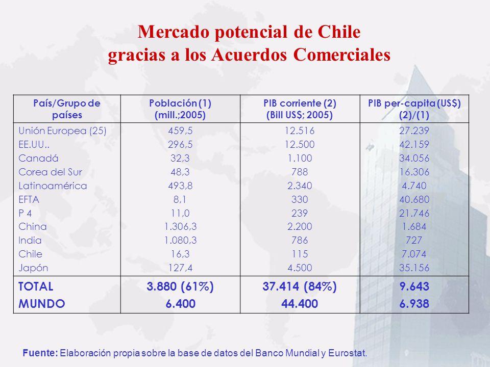 Mercado potencial de Chile gracias a los Acuerdos Comerciales