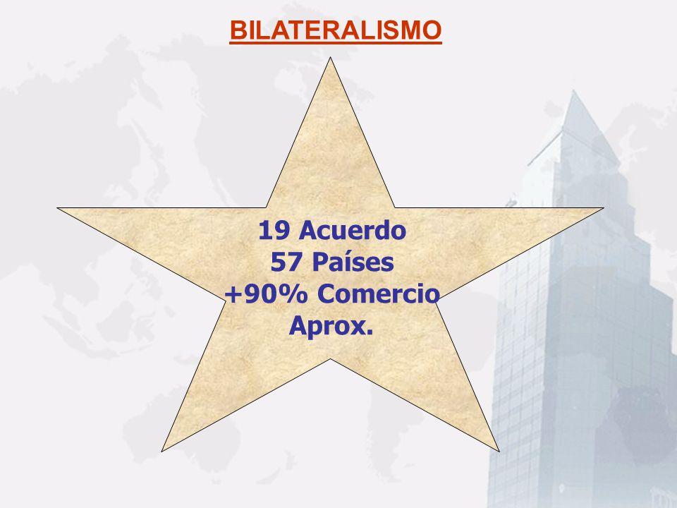 BILATERALISMO 19 Acuerdo 57 Países +90% Comercio Aprox.