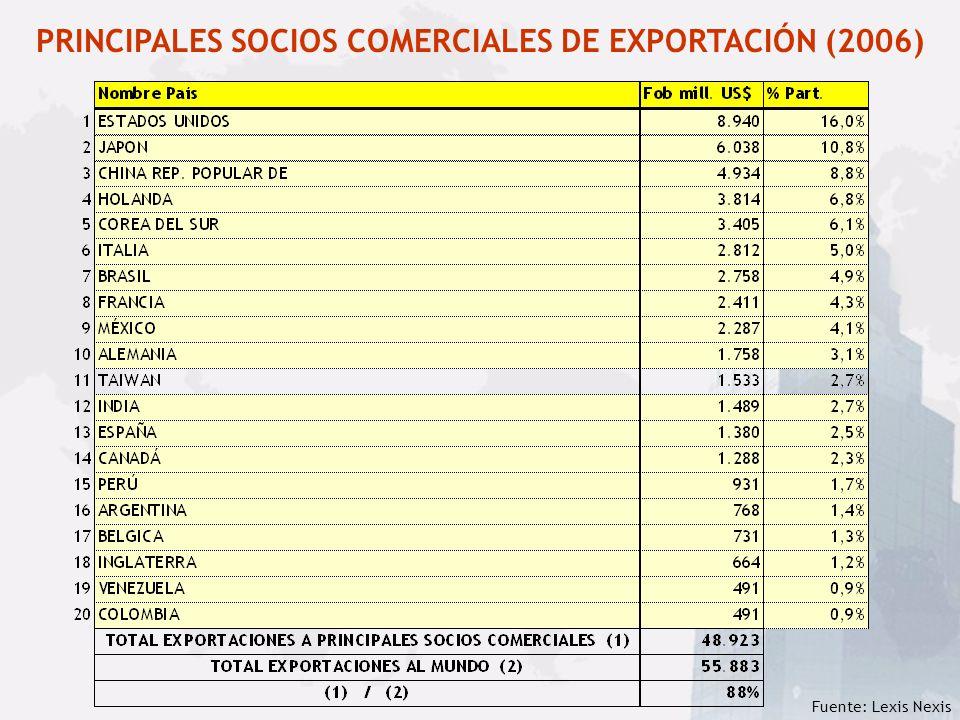 PRINCIPALES SOCIOS COMERCIALES DE EXPORTACIÓN (2006)