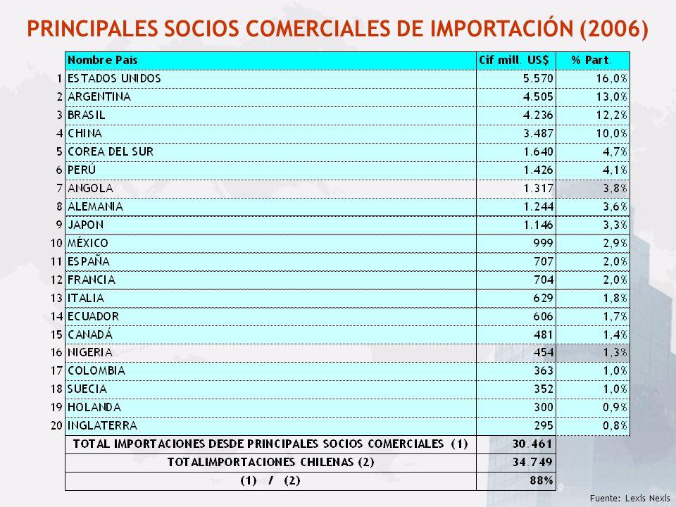 PRINCIPALES SOCIOS COMERCIALES DE IMPORTACIÓN (2006)