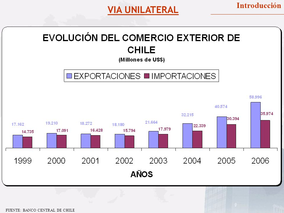 Introducción VIA UNILATERAL FUENTE: BANCO CENTRAL DE CHILE