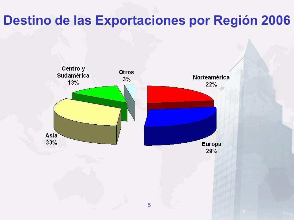 Destino de las Exportaciones por Región 2006