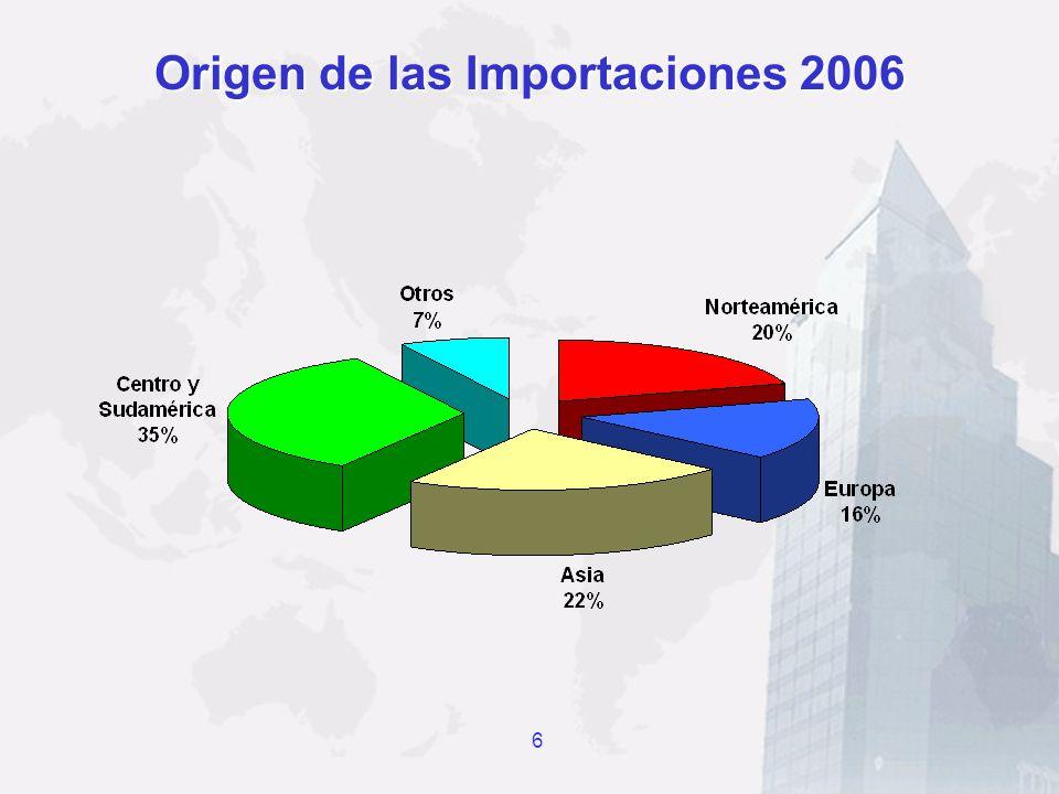 Origen de las Importaciones 2006