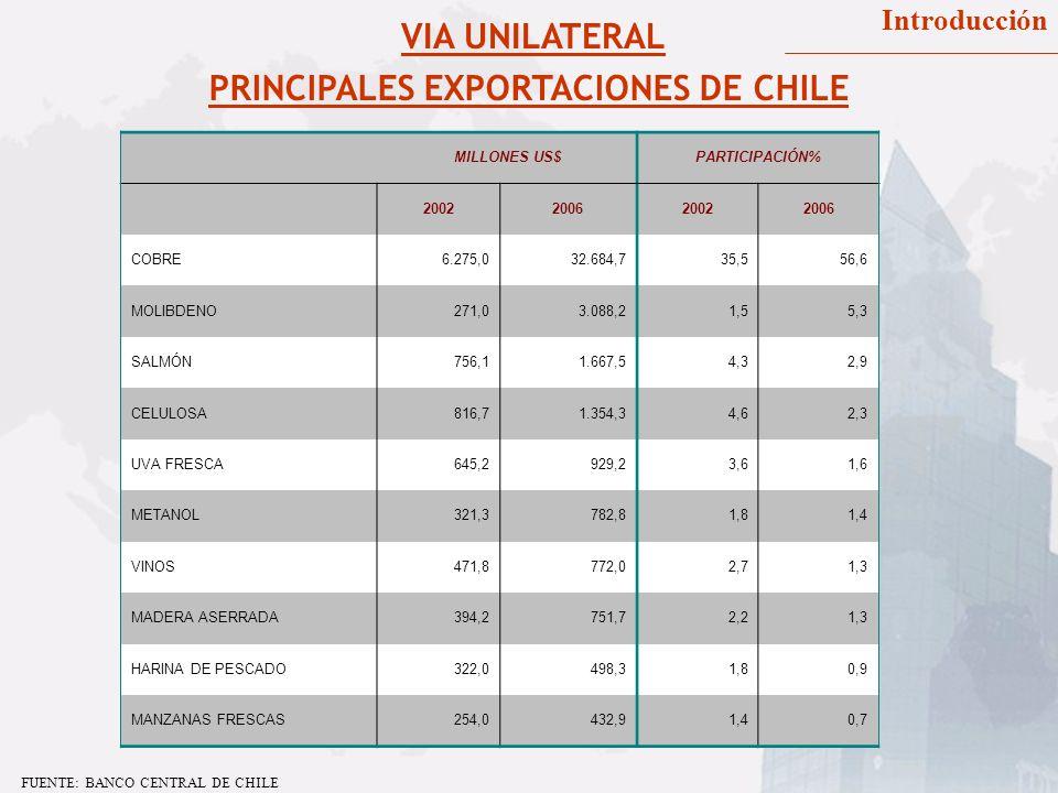 PRINCIPALES EXPORTACIONES DE CHILE