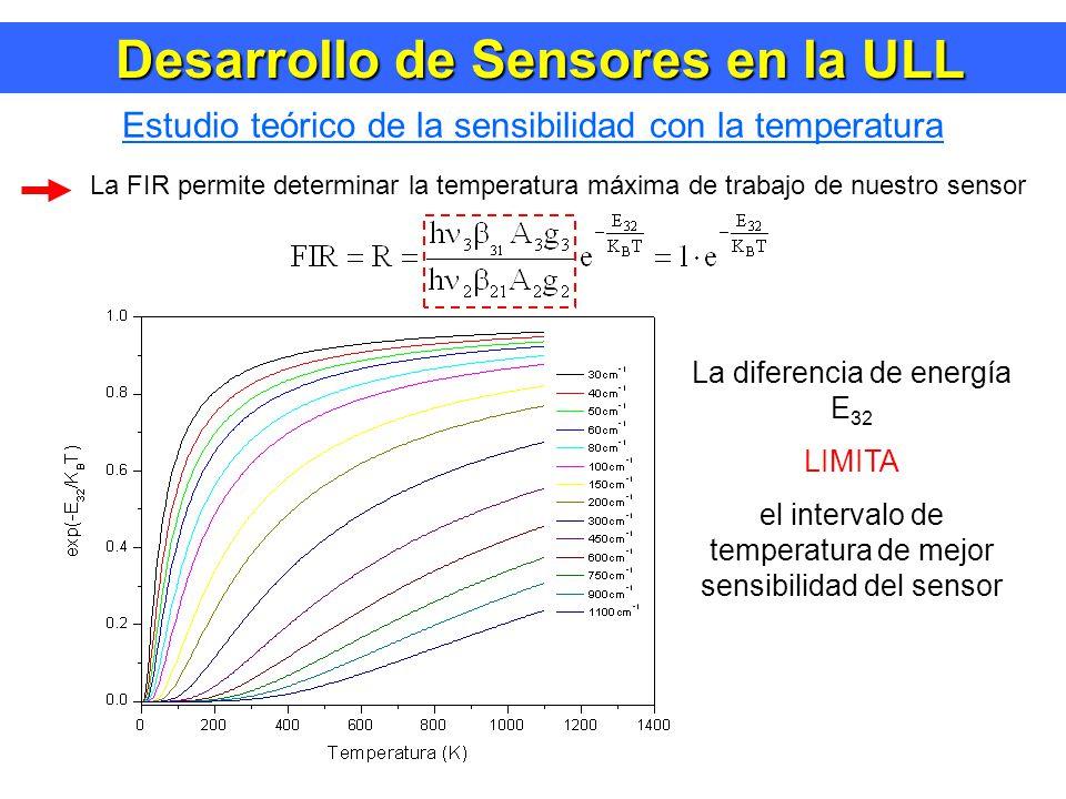 Desarrollo de Sensores en la ULL